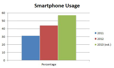 Based on data from Our Mobile Planet by ThinkInsights with Google